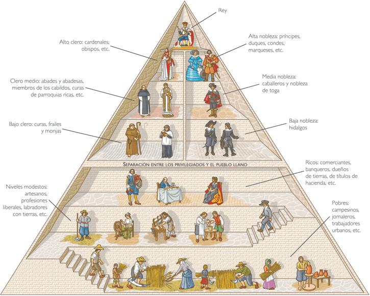 imagen de las clases sociales en la edad media