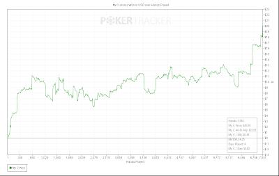 pokertracker win rate chart