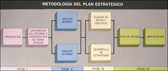 Planes y Proyectos del Centro