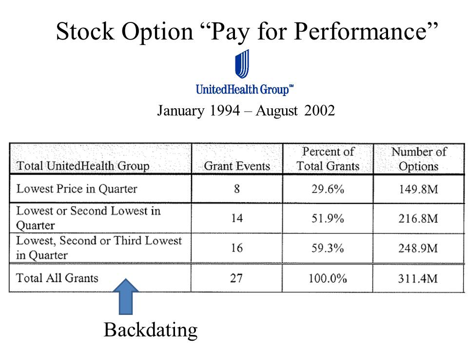 Backdating executive stock options