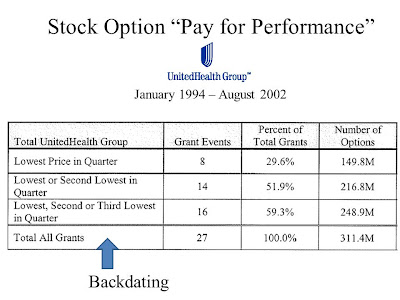 Davita stock options