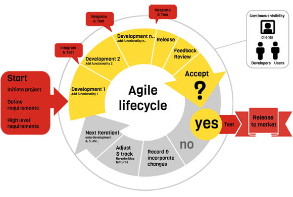 agile project management definition Agile management the agile methods are mentioned in the guide to the project management body of knowledge (pmbok guide) under the project lifecycle definition.