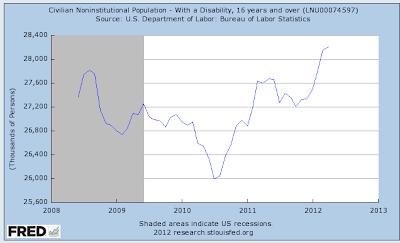 169000 unemployment rate dropped 1 achievement mid-2010 2 2 disability