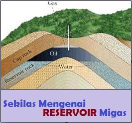 Lokasi batuan reservoir di bawah permukaan tanah
