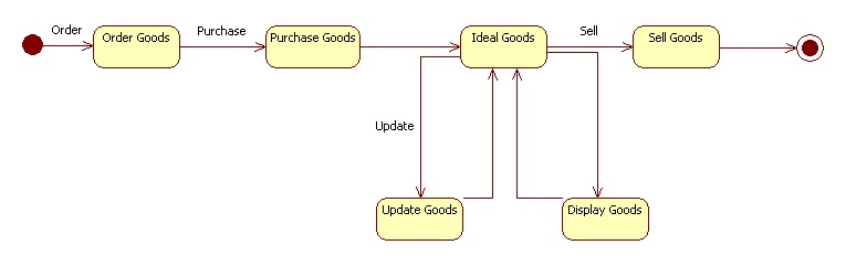 State transition diagram online shopping auto wiring diagram today uml diagrams for retail store management programs and notes for mca rh programsformca com state transition diagram for online book shopping state transition ccuart Image collections