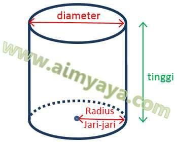 Gambar: Ilustrasi Tabung (Silinder)
