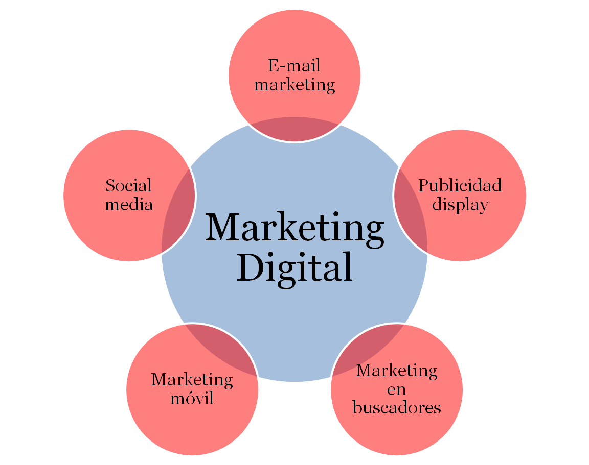 digital marketing plan of ola autos Building an effective digital marketing strategy your approach do you have strategy/plan for any element of your digital/online marketing activity.