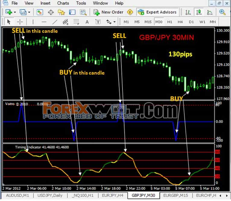 Forex Trading Strategy • Price Action Strategy - Forex4Noobs