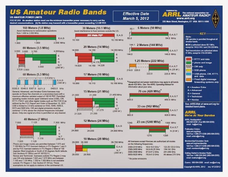 US Amateur Radio Bands (March 5, 2012)