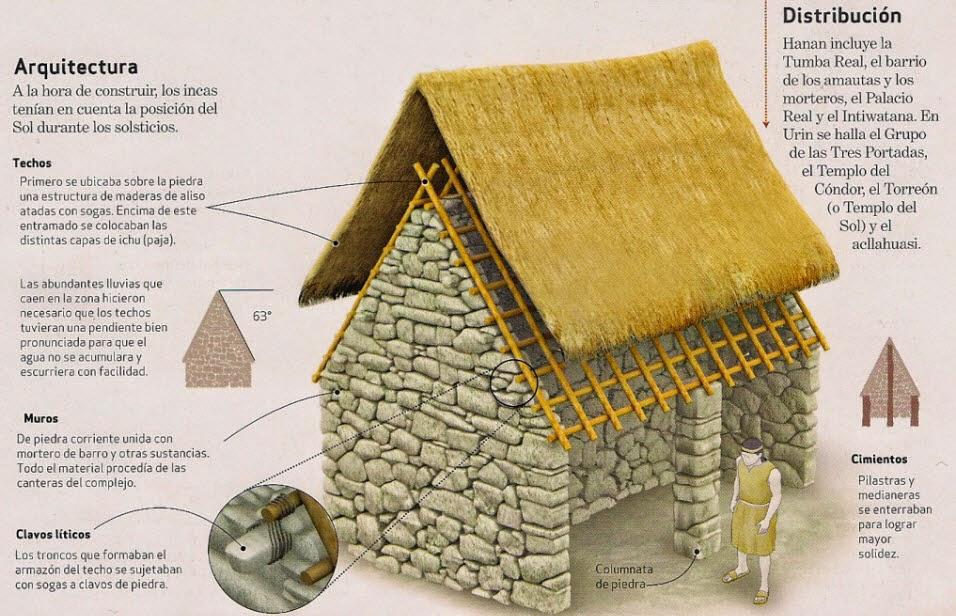 Viviendas incas aprenda historia de la humanidad for Arquitectura quechua