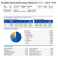 Franklin Gold and Precious Metals Fund