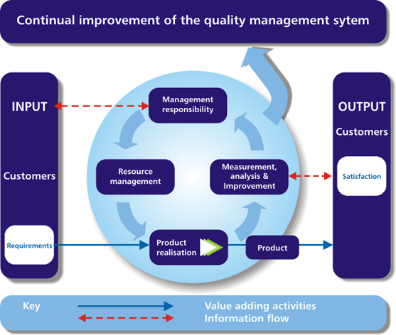 an introduction and an analysis of the quality management system Informational presentation on quality assurance, quality control and quality management find us on: home about the fundamental components of a quality management system are quality control and quality further information on quality assurance and quality management introduction to.