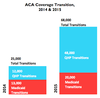 2014 chart shows 25,000 total transitions, with 12,000 as QHP transitions and 13,000 as Medicaid transitions. 2015 chart shows 68,000 total transitions, with 48,000 as QHP transitions and 20,000 as Medicaid transitions.