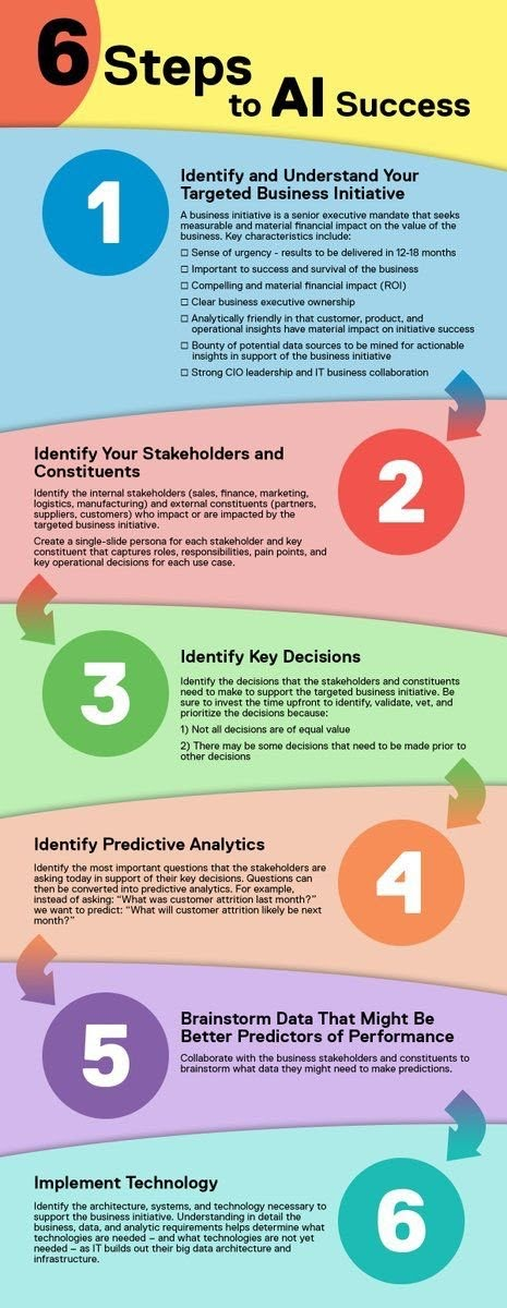 6 steps to #AI success