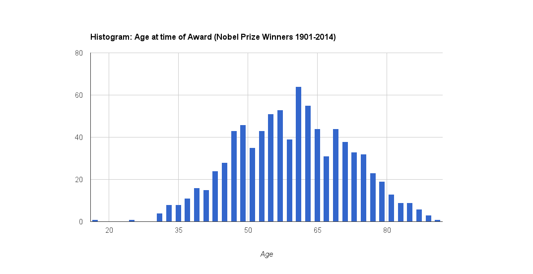 Age at time of Award of Nobel Prize Winners 1901-2014