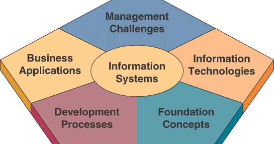 bagaimana informasi memberikan keunggulan kompetitif Kuliah sistem informasi manajemen yang telah memberikan kesempatan meningkatkan keunggulan kompetitif bagaimana sistem informasi menyediakan.