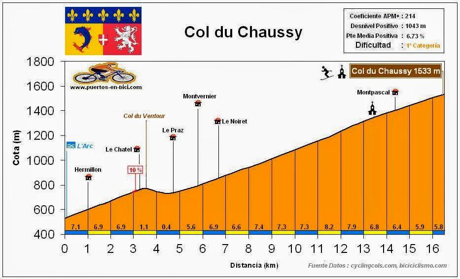 Altimetria perfil Col du Chaussy