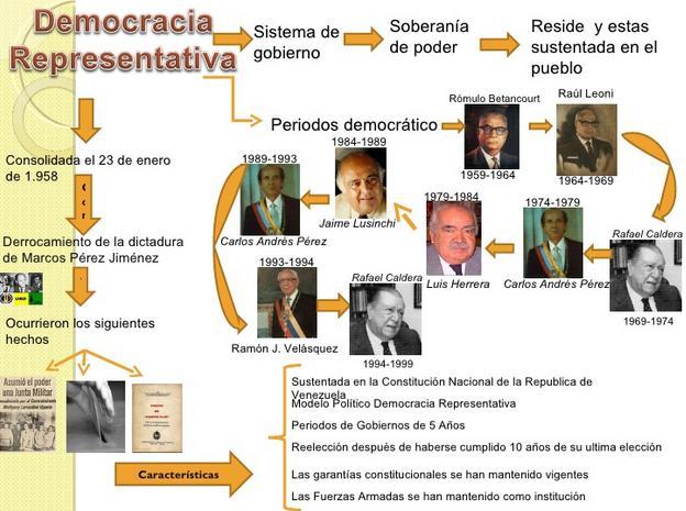 Historia...1958 resumen a 1999