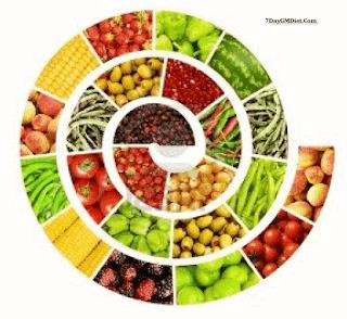 GM Diet Plan Foods List