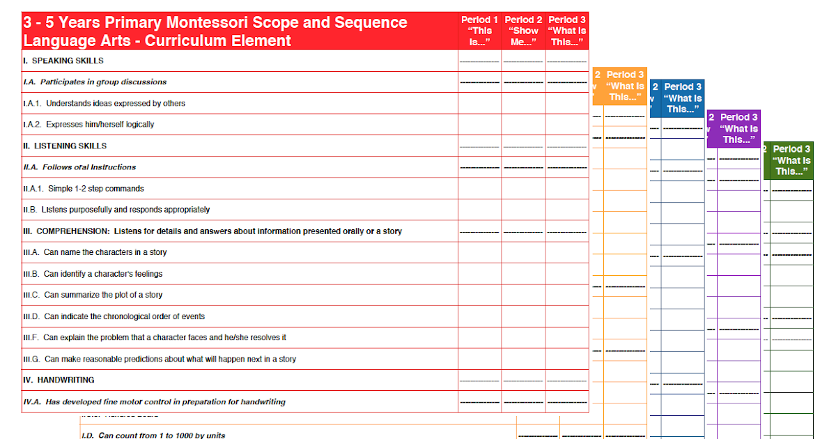 The Helpful Garden Montessori Primary Scope And Sequence