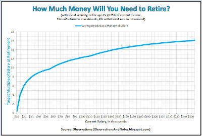 Retirement savings needed on retirement date at age 65