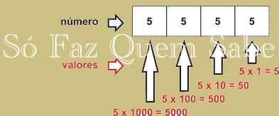 Sistema Decimal. O número depende da posição do algarismo. Sistema Posicional.