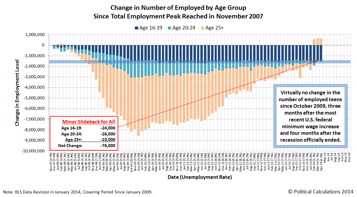 Change in Number of Employed by Age Group Since Total Employment Peak Reached in November 2007, through April 2014