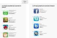 Più scaricate App per iPhone e iPad