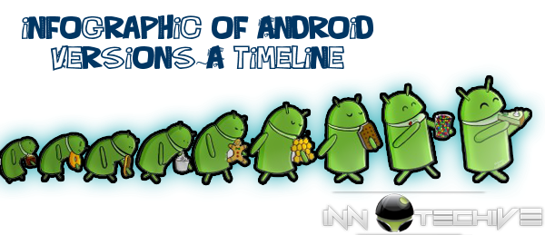 INFOGRAPHIC OF ANDROID VERSIONS ~innotechive