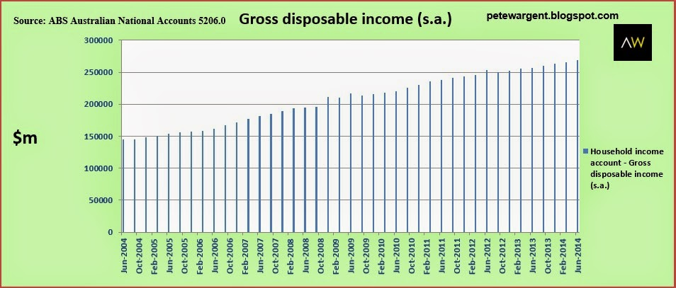 Gross disposable income