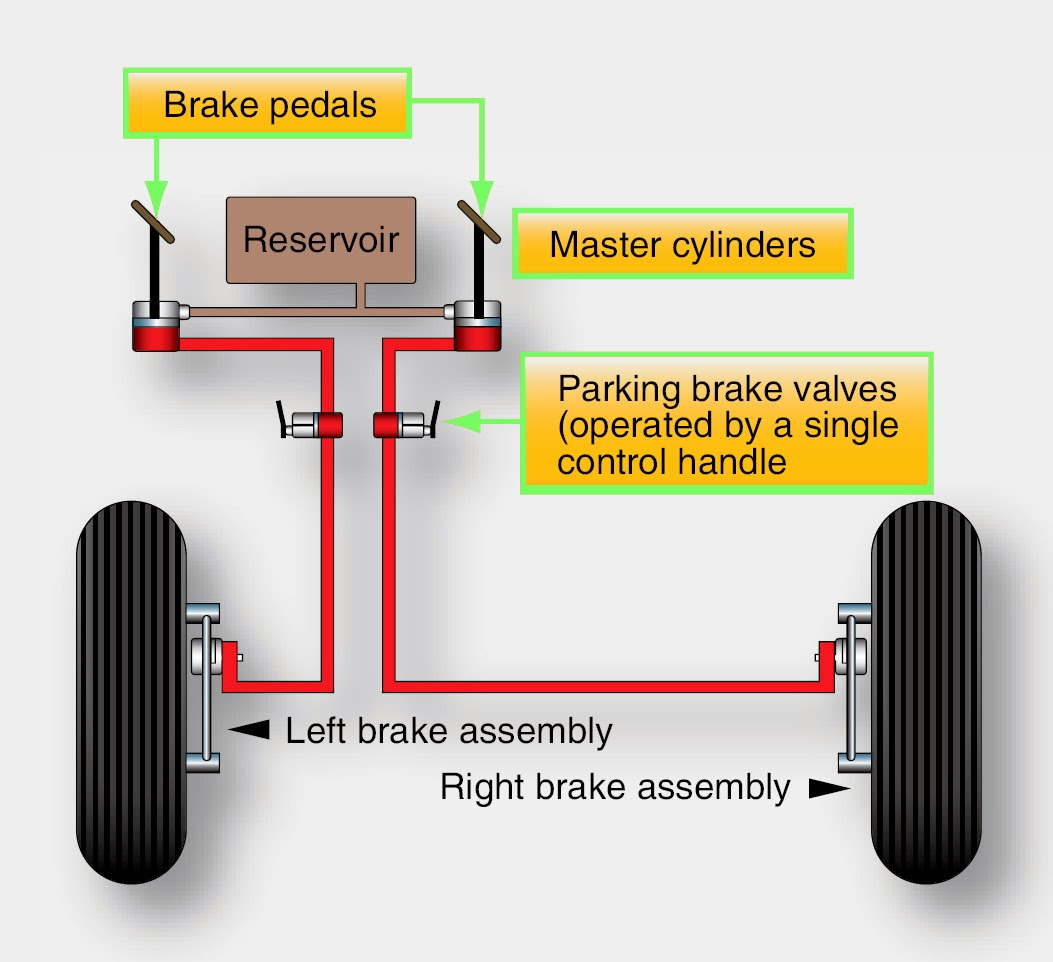 The main brake cylinder. Car brake system 9