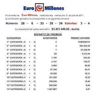 resultado euromillones 17 julio