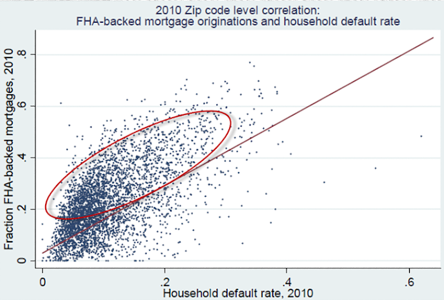 FHA: Creating A Demand For Mortgage Bailouts - chart