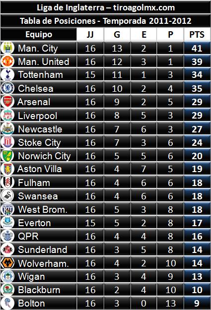 ... Internacional: Tabla de Posiciones - Premier League (Fútbol Inglés