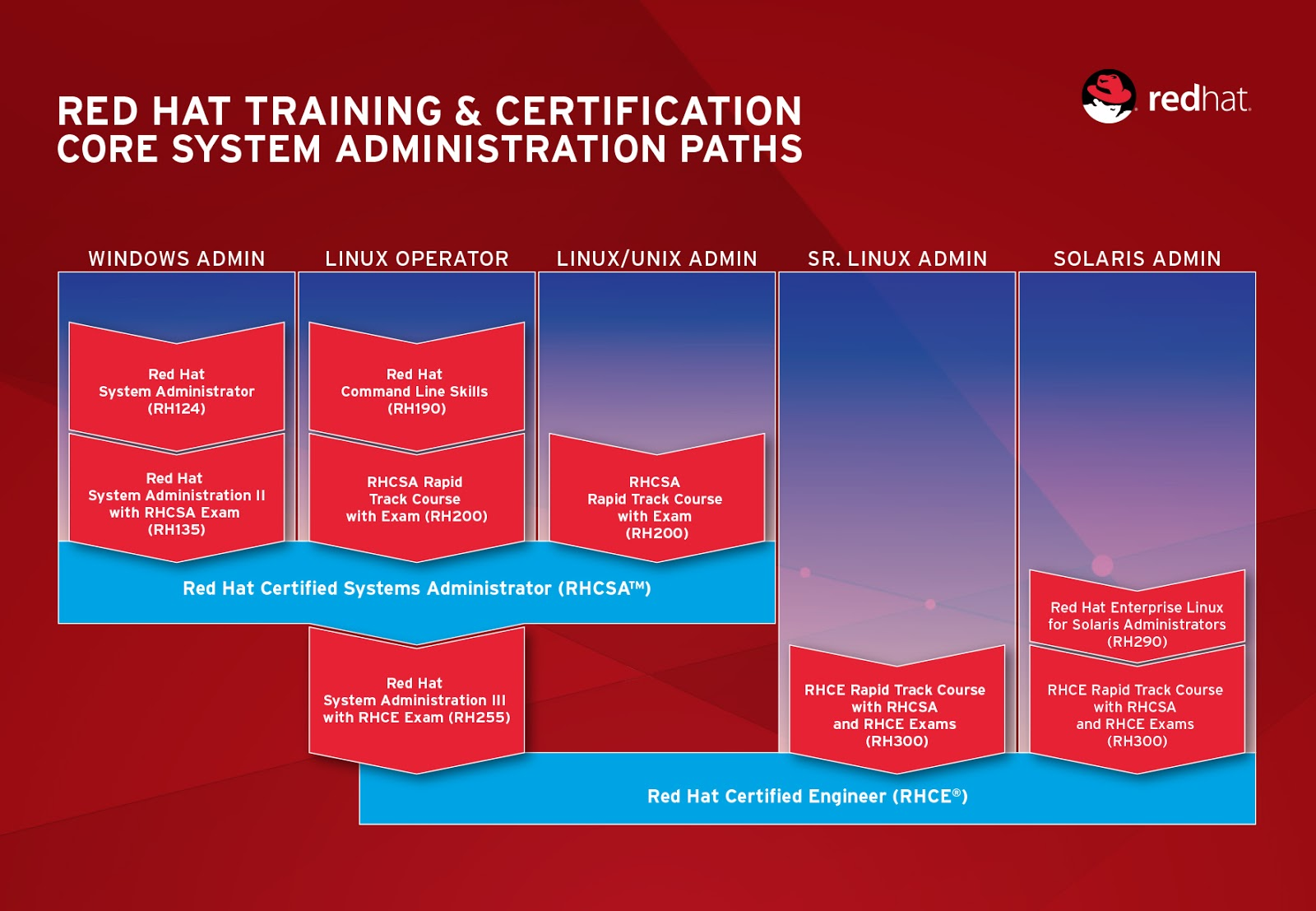 Red Hat Certifications At Ctu Ctu Training Solutions Chatz