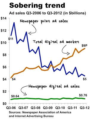 http://2.bp.blogspot.com/-fZ5w3CsB-CQ/ULPuCL6a6LI/AAAAAAAABVc/qg4VC3IIA6A/s1600/q3+2012+newspaper+sales.pptx.jpeg