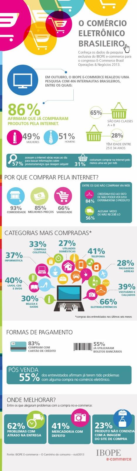 Pesquisa IBOPE E-commerce 2013