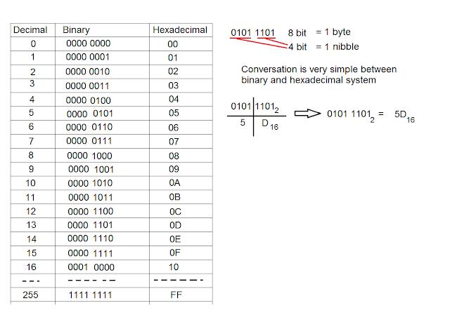 Conversation Between Dec Hex Bin Numbers Attila S