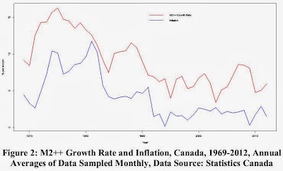 Figure 2: M2++ Growth Rate and Inflation, Canada, 1969-2012, Annual Averages of Data Sampled Monthly, Data Source: Statistics Canada