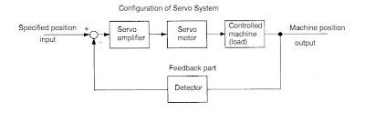 Mengenal servo andi share dengan demikian sistem servo adalah sistem kontrol otomatis yang mendeteksi posisi mesin output mengumpan balik data tersebut ke bagian input ccuart Gallery