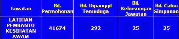 Statistik Calon Temuduga Latihan Pembantu Kesihatan Awam 2011