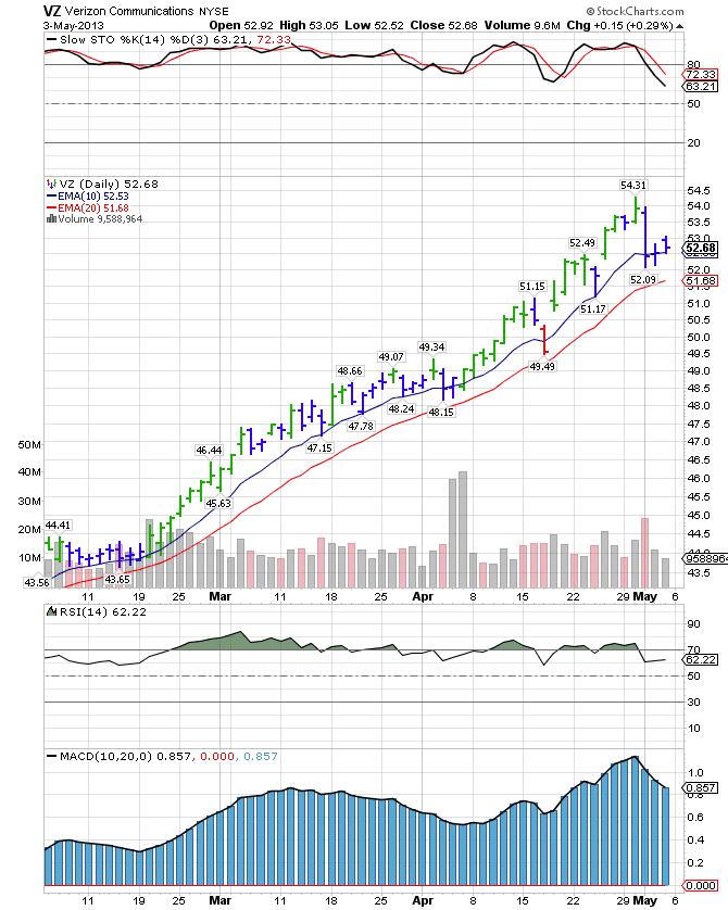 Vz stock options