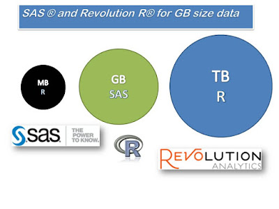 SAS and Revolution R for GB size data
