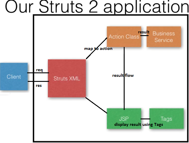 Struts 2 architecture diagram car strut diagram elsavadorla for Struts 2 architecture
