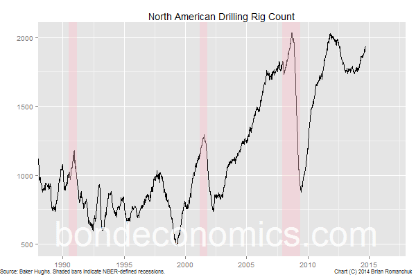 Chart: North American Drilling Rig Count
