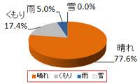 東京ディズニーリゾート12月天気の傾向