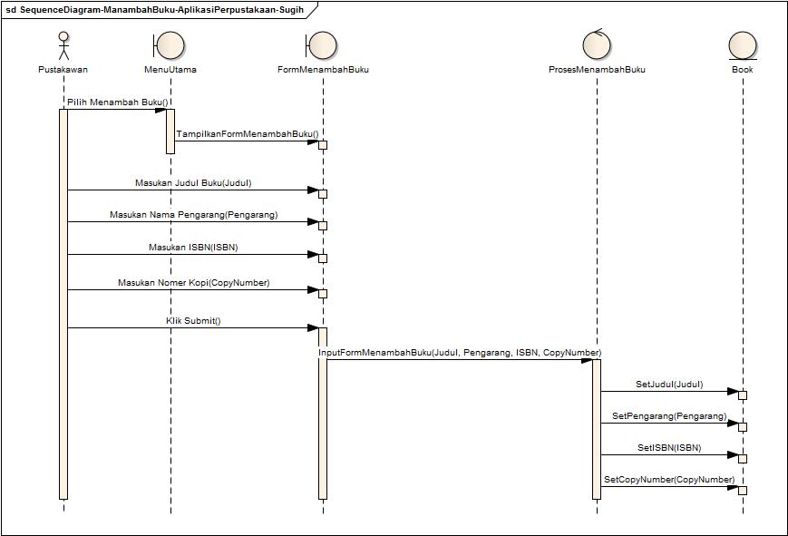 Sequence Diagram Perpustakaan: Menambah Buku