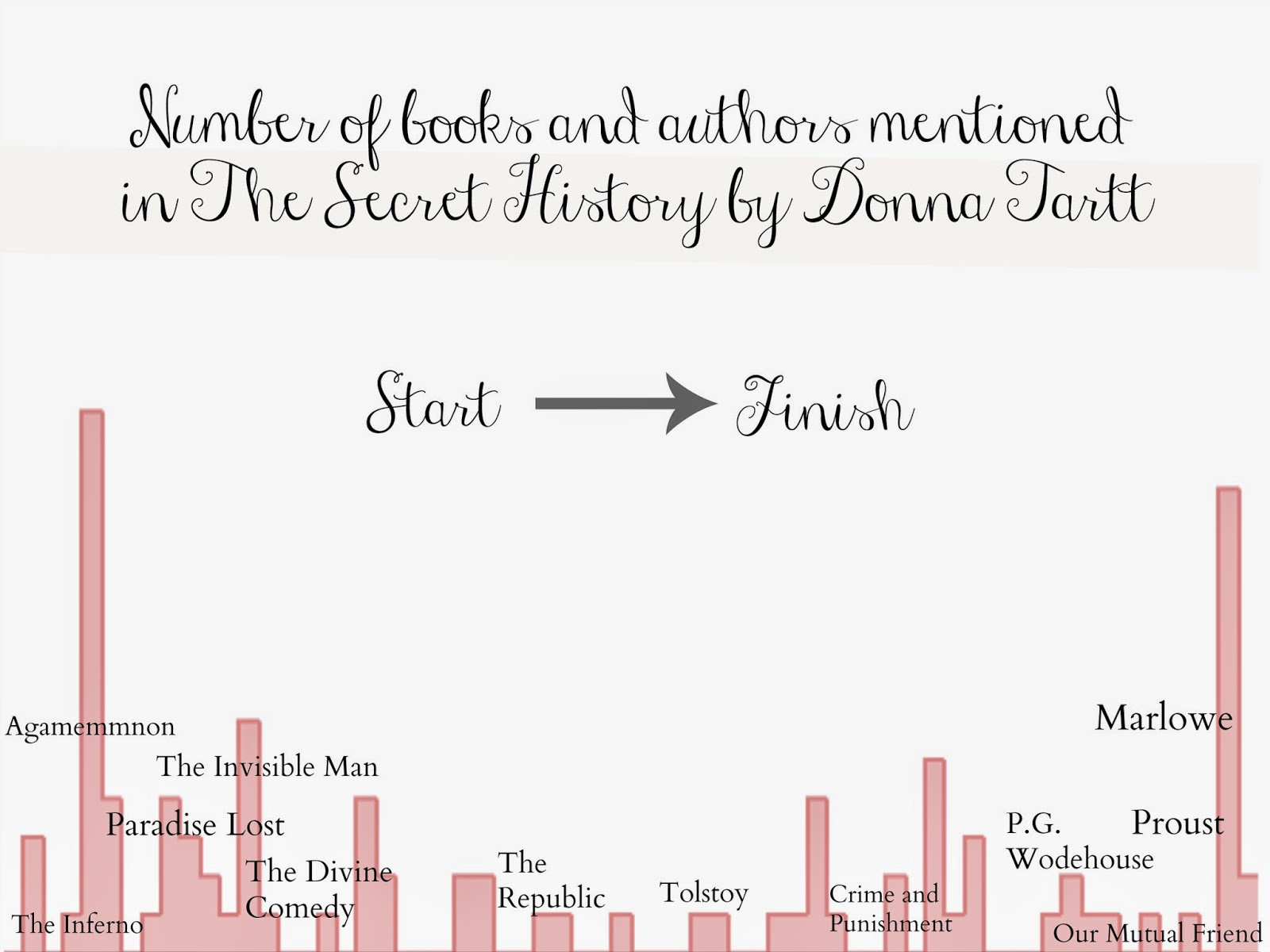 Books mentioned in The Secret History infographic