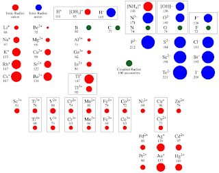 Periodic table electronegativity noble gases 2012 learn about the periodic table trends seen for the ionic radius of the elements atomic urtaz Image collections