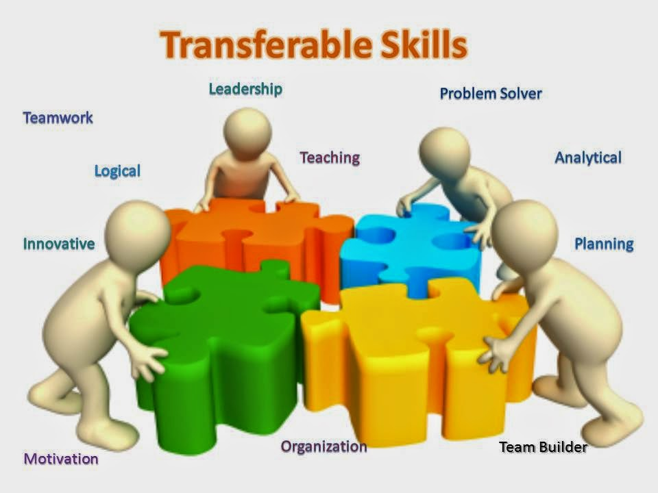 transferable skills A transferable skill is an ability or expertise which may be used in a variety of  roles or occupations examples include communication, problem-solving and self -control see also[edit] transferable skills analysis.